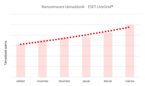 Ransomware támadások