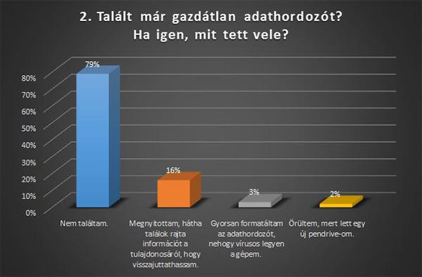 Sicontact felmérés 2. ábra