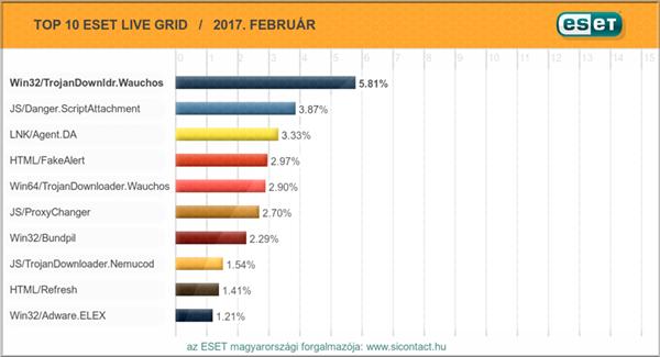 2017. februári vírus toplista