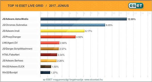 2017. júniusi vírus toplista