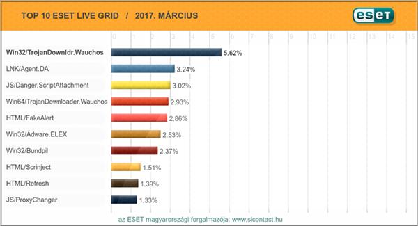 2017. márciusi vírus toplista
