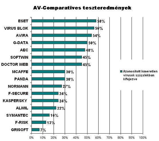 A részletes eredményeket bemutató grafikon