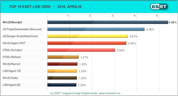 2016. áprilisi vírus toplista