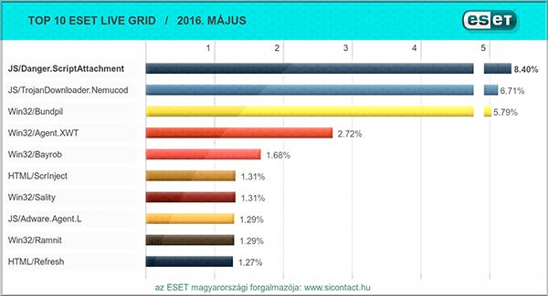 2016. májusi vírus toplista