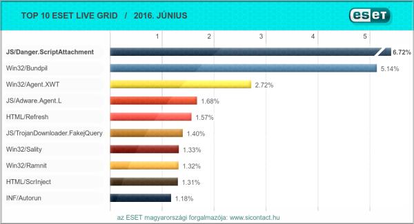 2016. júniusi vírus toplista