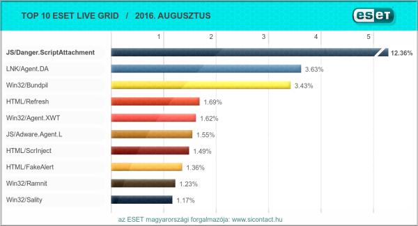 2016. augusztusi vírus toplista