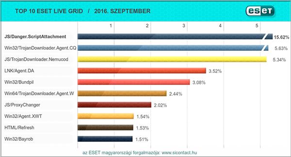 2016. szeptemberi vírus toplista