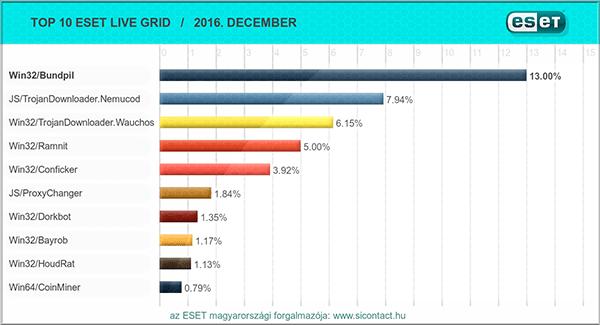 2016. decemberi vírus toplista