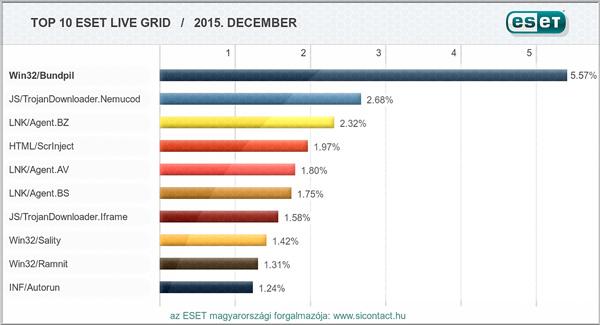 2015. december havi vírus statisztika