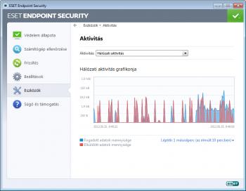 ESET Endpoint Security hálózati aktivitás